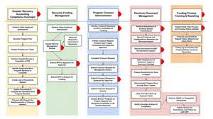 disaster recovery management program overview open