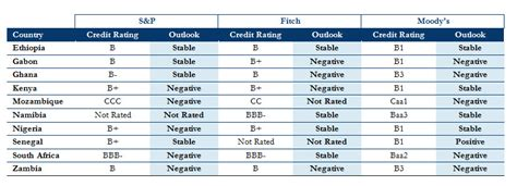 credit ratings table agi markets monitor brexit s impact on africa nigeria s