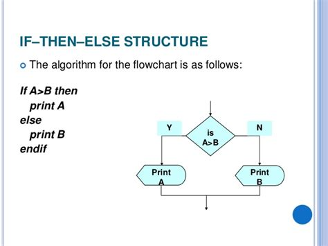 algorithm and flowchart exles algorithms and flowcharts