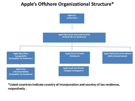 apple organizational structure how apple avoid taxes