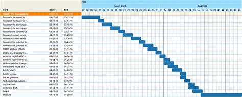 Gantt chart examples thesis