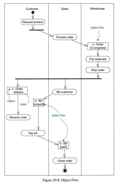 activity diagram software activity diagram interaction diagrams