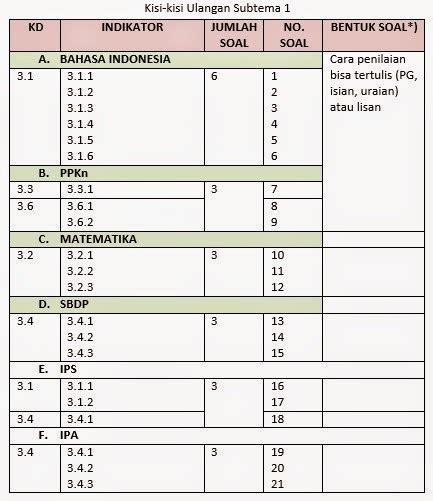 Buku Pending Pembelajaran Tematik Terpadu Ppkn Untuk Sd Mi 1b cokro wisudita penilaian k 13 ulangan uts dan uas