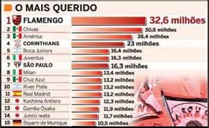 futebolista mais do mundo 2016 maiores torcidas do mundo