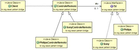 bridge pattern java exle clean code development quality seal programming design