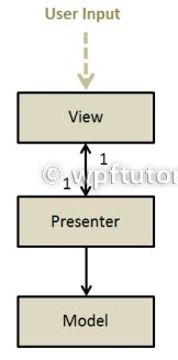 mvp pattern asp net tutorial asp net c net sql server wcf wpf 15 nov 2011