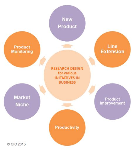 design mix definition business studies complex research design for the product consumer insight