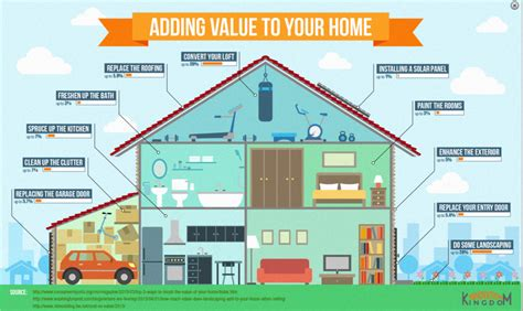 These Home Improvements Add Value Adding Value To Your Home Infographic Zen Of Zada