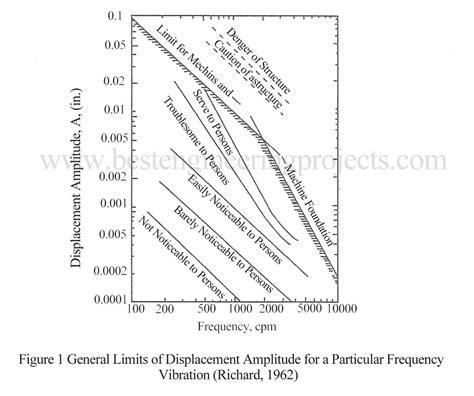 design criteria of foundation design criteria of machine foundation best engineering
