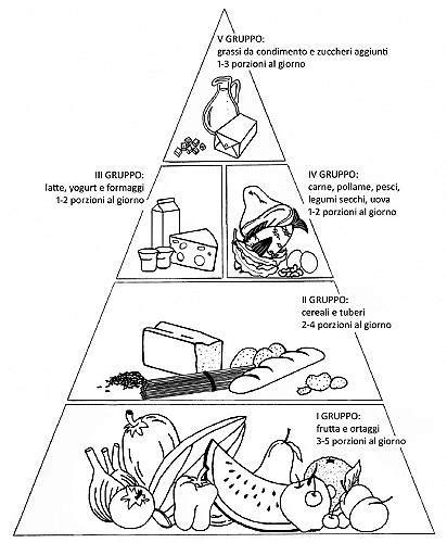 piramide alimentare vuota dieta per sportivi parliamo dei macronutrienti