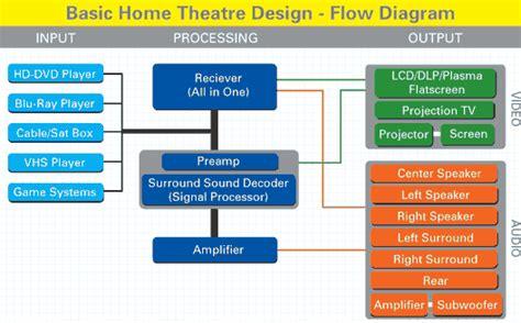 home theatre design basics home theater design basics 187 design and ideas