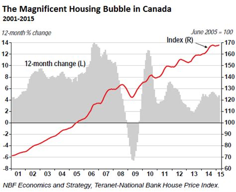 house prices in canada magnificent housing bubble unravels in much of canada wolf street