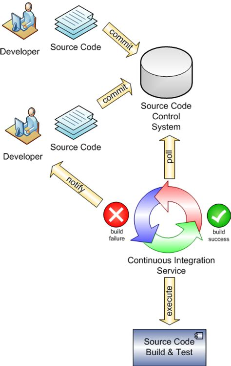 continuous integration diagram continuous integration for agile project managers an