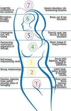 yoga chakras images yoga chakra healing chakra