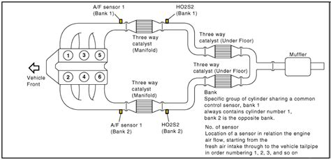 nissan frontier o2 sensor location get free image about