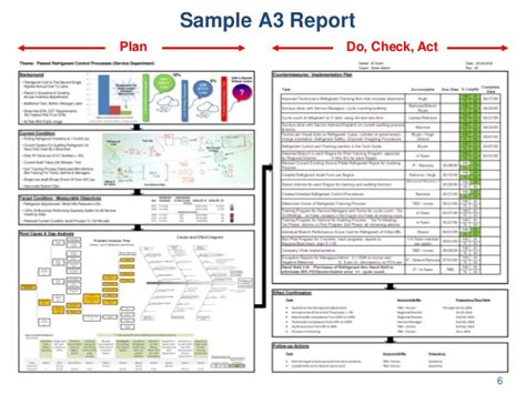 a3 report template sle a3 report plan do