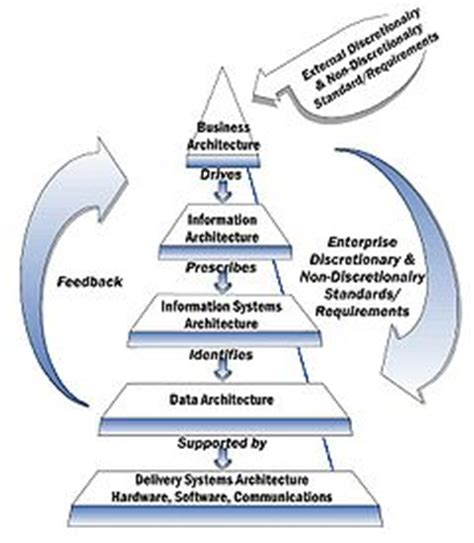 how 3d design is changing brand marketing qa graphics enterprise architecture framework wikipedia