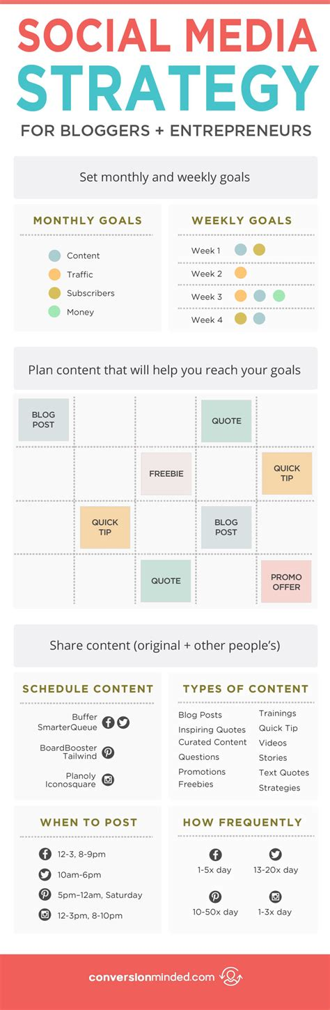 plan social media why you need a social media strategy how to create one