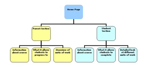 site structure diagram 5 best images of school website structure diagram school