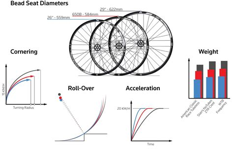 wheel dimensions diagram the great debate mountain bike wheel sizes element cycles