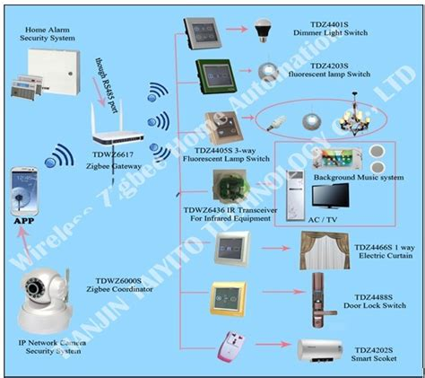 china r d smart home automation system maufacturer plcbus