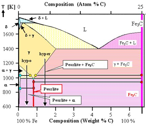 pearlite phase diagram 7 2 1 hypo and hyper