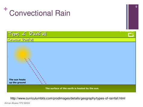 diagram of convectional rainfall diagram of rainfall types image collections how to guide