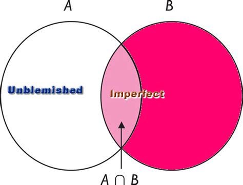how to find the intersection in a venn diagram the ruakh ha qodesh spirit of holiness as defined by torah