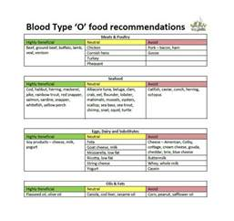 blood group diet excel download apps directories
