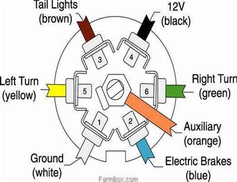 trailer wiring diagram 7 pin wiring diagram and fuse box