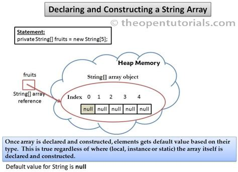 How To Declare String In Java by String Arrays 187 The Open Tutorials