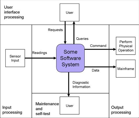 software architecture context diagram hatley pirbhai modeling