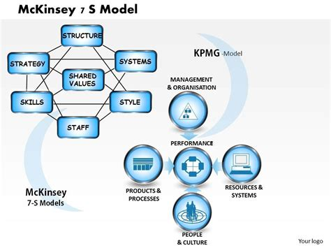 Mckinsey 7 S Model Powerpoint Presentation Slide Template Powerpoint Presentation Images Mckinsey Powerpoint Template
