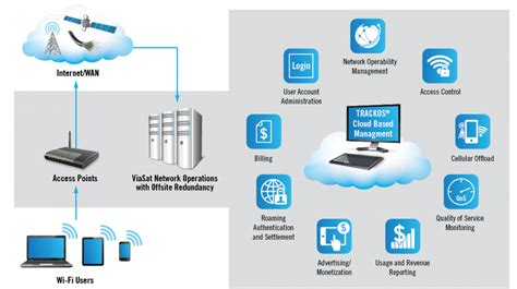 cloud based architecture diagram managed wi fi architecture and trackos platform viasat