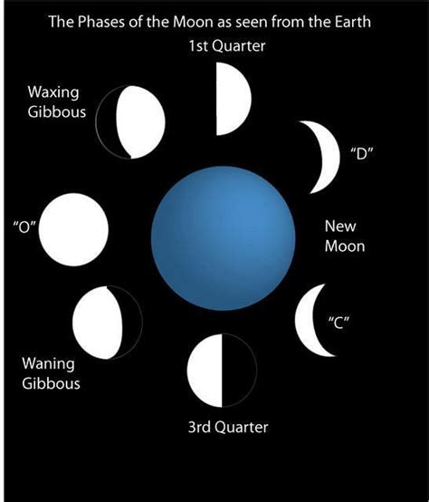 Easy Ways To Remember The Name Of The You Just Met by The Moon Phases As Viewed From Earth An Easy Way To