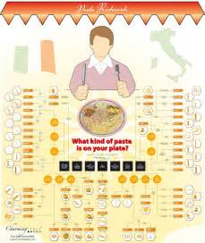 how many types of pasta do you different types of