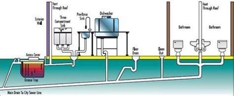 plumbing layout of building drain grease trap treatment roto rooter products