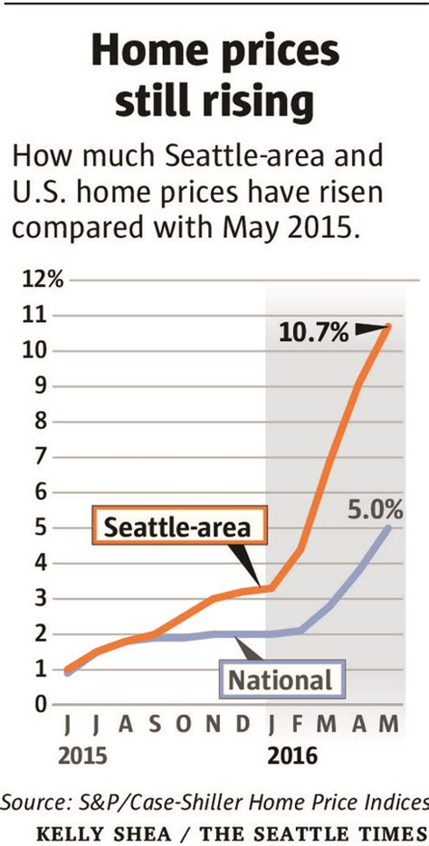 seattle area home market hits new peak but shows signs of