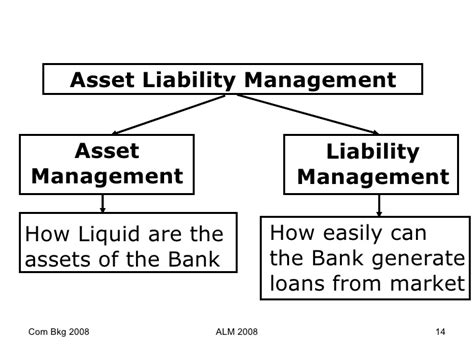 bank asset management company alm in banks