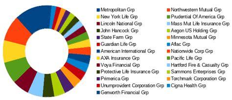top   life insurance companies