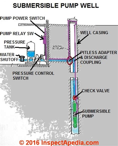 water well submersible pumps wiring diagram submersible
