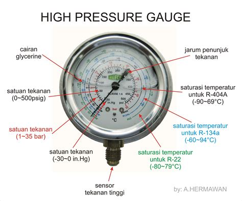 Testing Meter Manifold Ac Alat Isi Freon refrigerant pressure gauges hermawan s