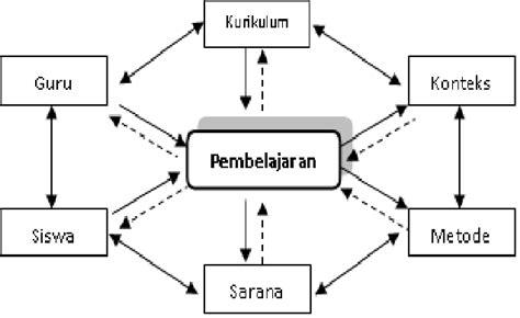 Perencanaan Mengajar definisi dan pengertian mengajar definisi dan pengertian