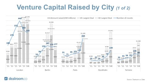 Best Venture Capital Mba Programs by Venture Capital Archives Page 3 Of 6 Dealroom