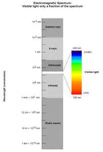 which of the following colors has the shortest wavelength astronomy