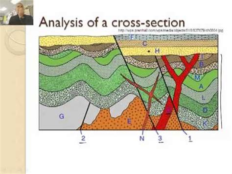 how to draw cross section of geological map how to read a geologic map 3 3 youtube
