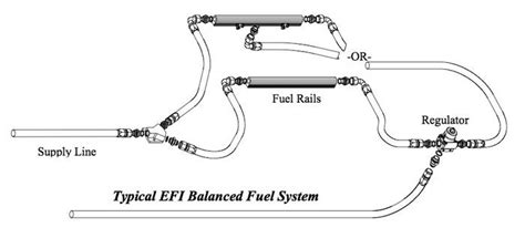 Fuel System Plumbing by Gasoline Efi Injection System Diagram Gasoline Free