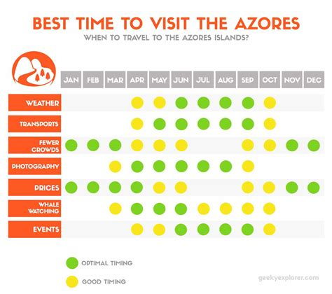 What Is The Best Length To Do A Detox by Best Time To Travel To Azores