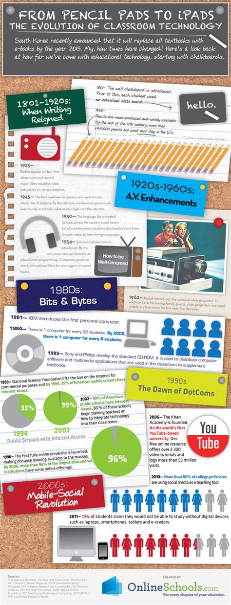 on tech edu a series on education and technology books the evolution of classroom technology infographic e