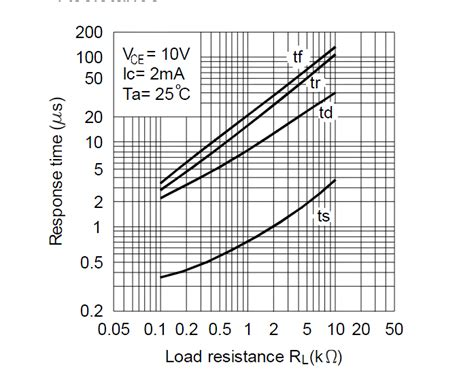 optocoupler load resistor mosfet why i can t get a clean signal from my opto isolator electrical engineering stack